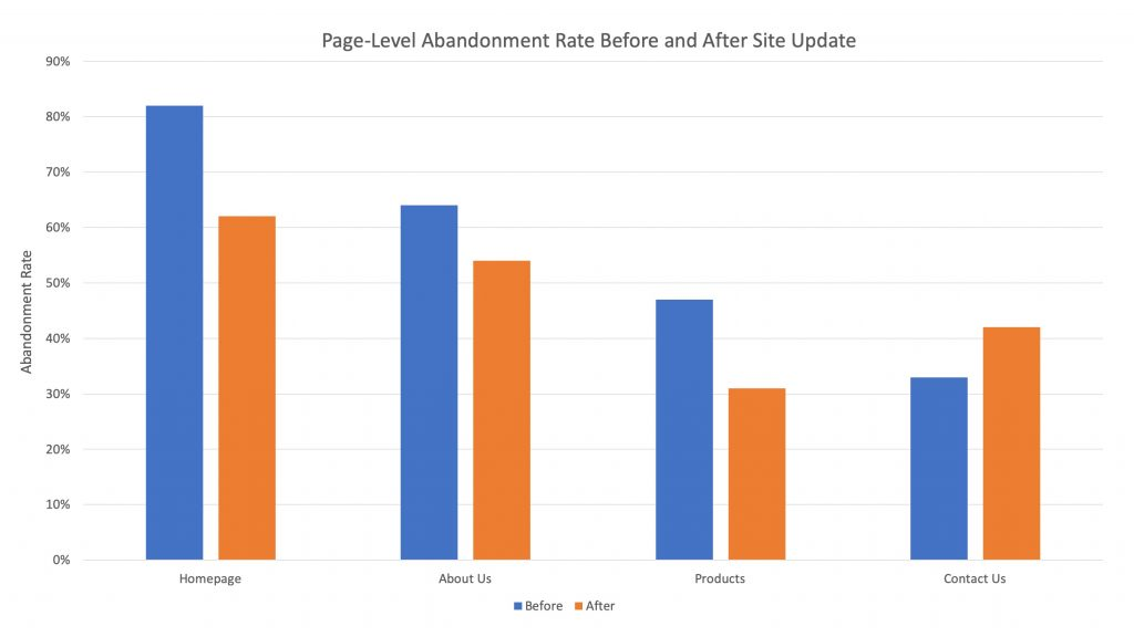 Slopegraph - Alternative to Clustered Bar Chart - Lea Pica